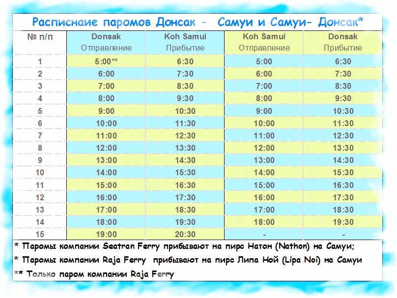 расписание парома Донсак-Самуи